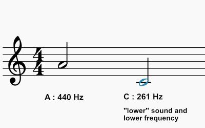 AandCfrequencies
