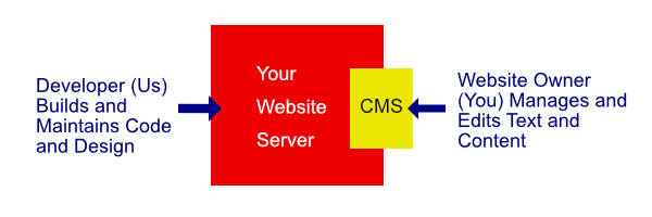 diagram of how CMS works